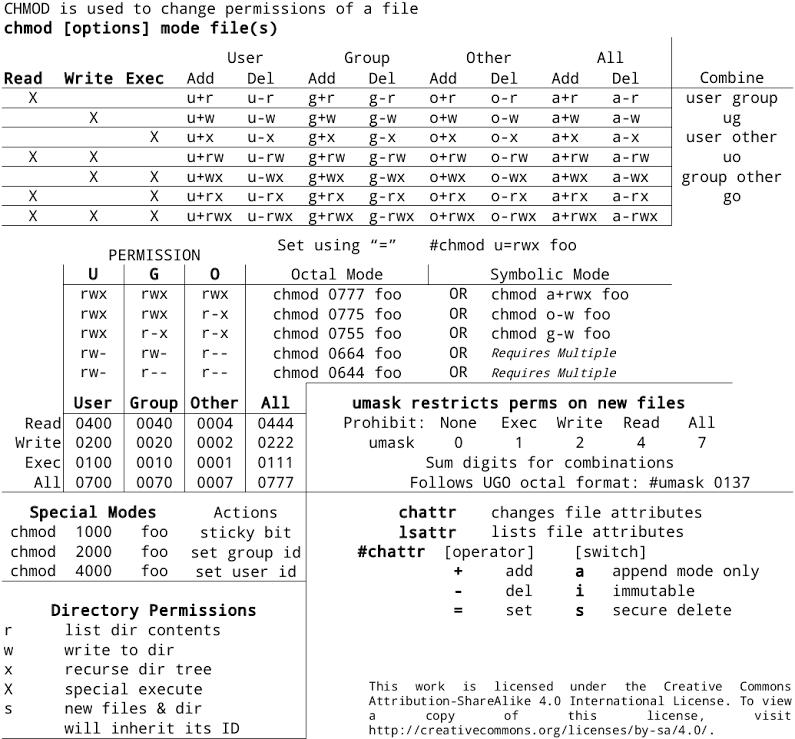 linux_permissions